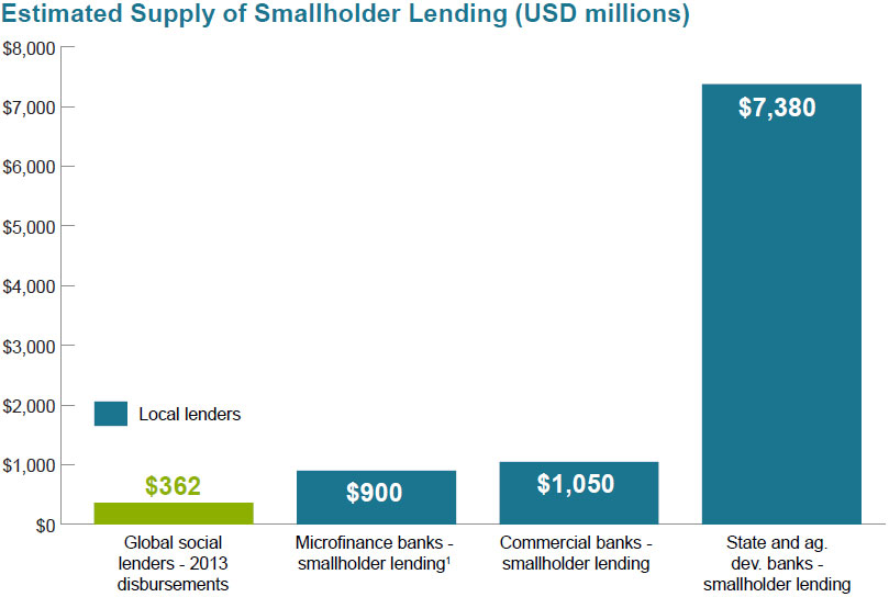 Estimated Supply of Smallholder Lending
